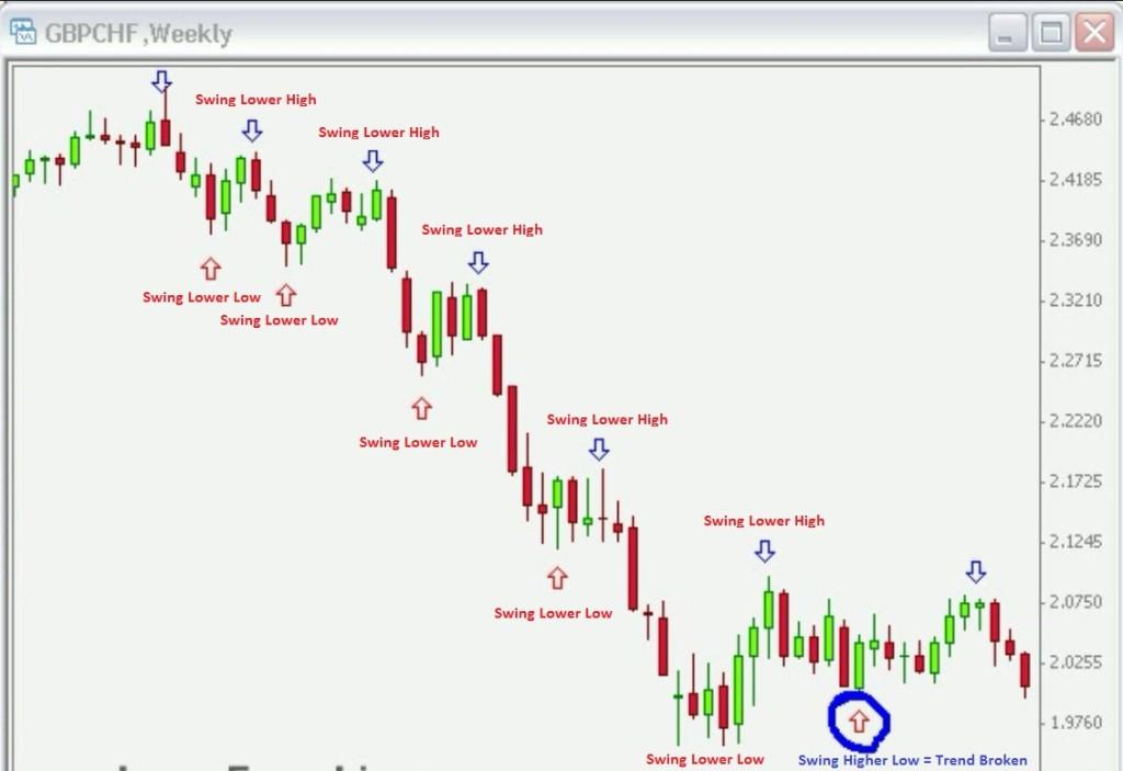 Fx chart swing low trend