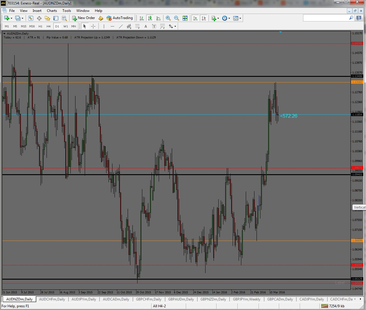 Keep your Forex trades simple