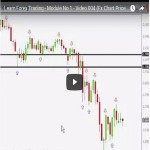 Learn Forex Trading - Module No 1 - Video 004 (Fx Chart Price Reading) (2)